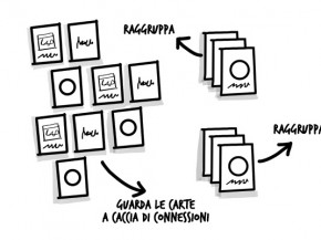 Cardsorting e creatività